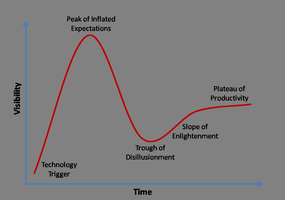 Gartner Agile Hype Cycle