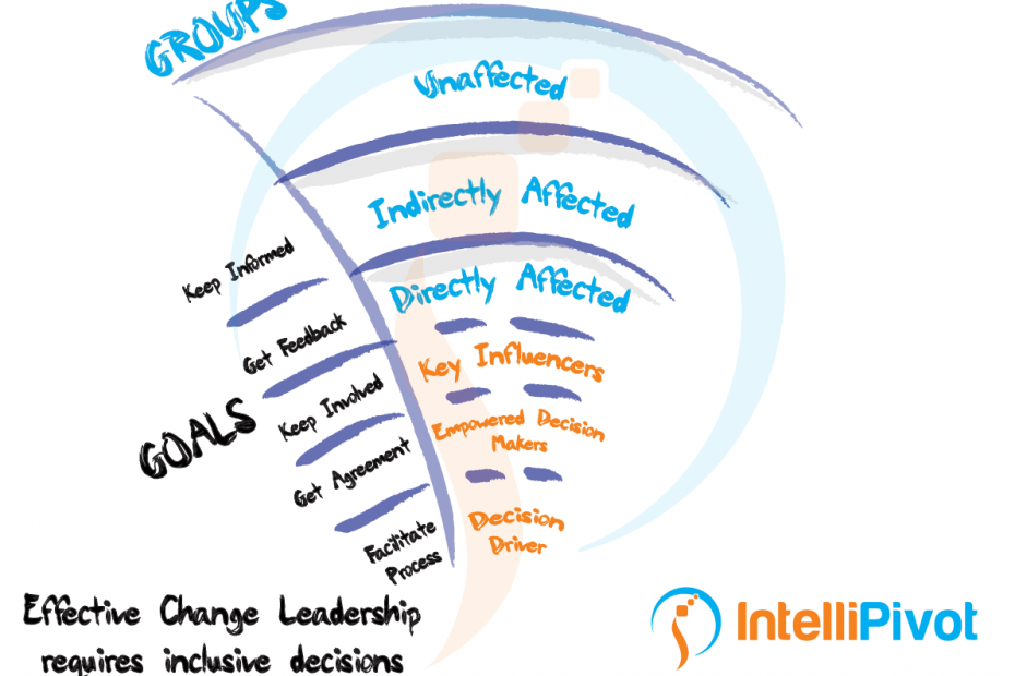 Change Leadership Infographic