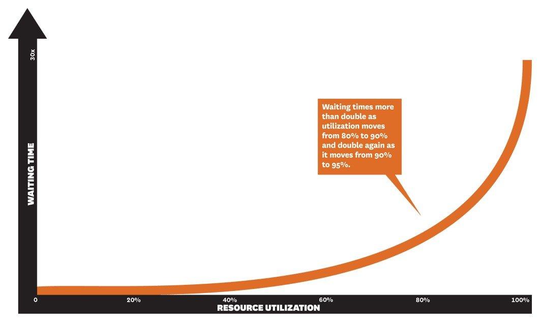 High Utilization Chart