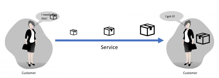 Kanban service visual